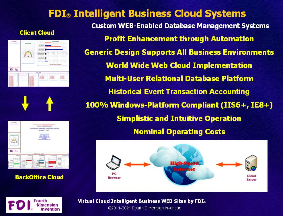 Click to VIEW: FDI® Intelligent Business Cloud Systems!